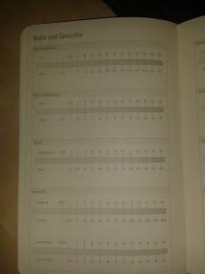 Maße und Gewichte