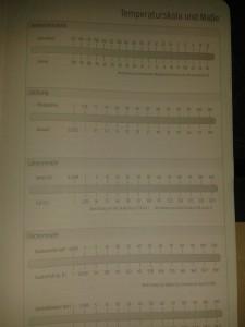 Temperaturskale und Maße